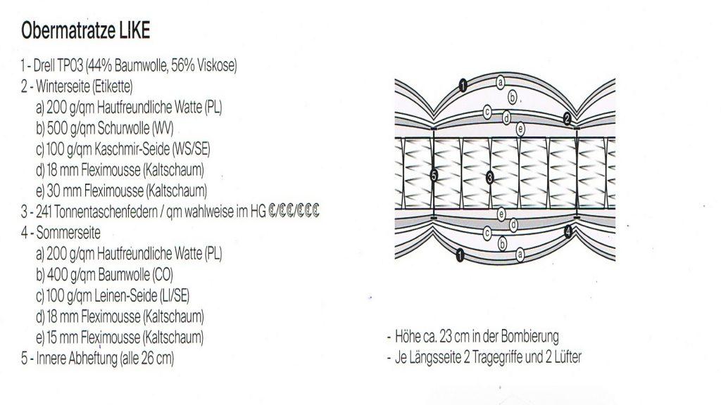 Zusammensetzung der Treca 24 Seven Matratze